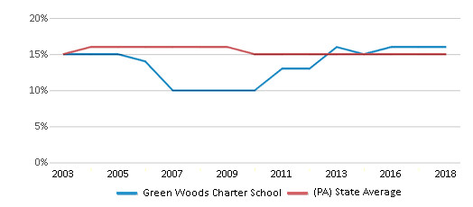This chart display the percentage of Black students in Green Woods Charter School and the percentage of Black public school students in Pennsylvania by year, with the latest 2017-18 school year data.