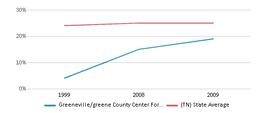 This chart display the percentage of Black students in Greeneville/greene County Center For Technology and the percentage of Black public school students in Tennessee by year, with the latest 2008-09 school year data.