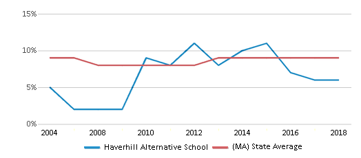 This chart display the percentage of Black students in Haverhill Alternative School and the percentage of Black public school students in Massachusetts by year, with the latest 2017-18 school year data.