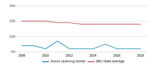 This chart display the percentage of Black students in Huron Learning Center and the percentage of Black public school students in Michigan by year, with the latest 2017-18 school year data.