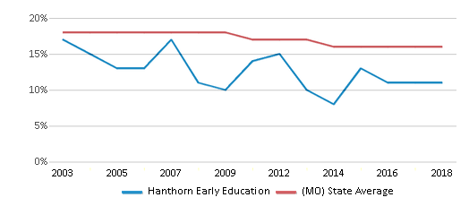 This chart display the percentage of Black students in Hanthorn Early Education and the percentage of Black public school students in Missouri by year, with the latest 2017-18 school year data.