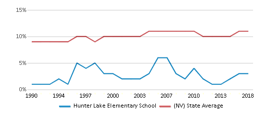 This chart display the percentage of Black students in Hunter Lake Elementary School and the percentage of Black public school students in Nevada by year, with the latest 2017-18 school year data.