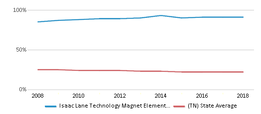 This chart display the percentage of Black students in Isaac Lane Technology Magnet Elementary School and the percentage of Black public school students in Tennessee by year, with the latest 2017-18 school year data.