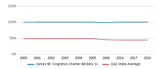 This chart display the percentage of Black students in James M. Singleton Charter Middle School and the percentage of Black public school students in Louisiana by year, with the latest 2017-18 school year data.