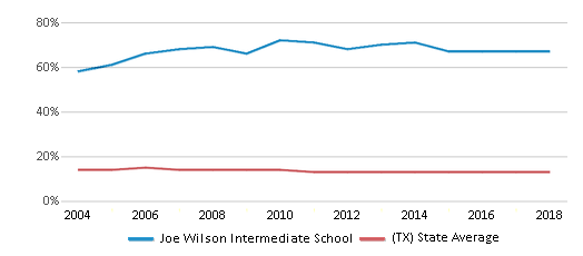 This chart display the percentage of Black students in Joe Wilson Intermediate School and the percentage of Black public school students in Texas by year, with the latest 2017-18 school year data.