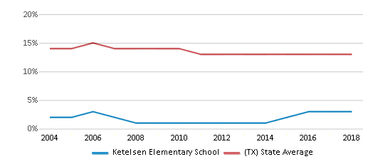 This chart display the percentage of Black students in Ketelsen Elementary School and the percentage of Black public school students in Texas by year, with the latest 2017-18 school year data.