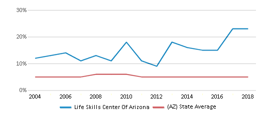 This chart display the percentage of Black students in Life Skills Center Of Arizona and the percentage of Black public school students in Arizona by year, with the latest 2017-18 school year data.