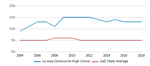 This chart display the percentage of Black students in La Joya Community High School and the percentage of Black public school students in Arizona by year, with the latest 2017-18 school year data.