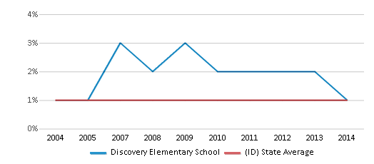 This chart display the percentage of Black students in Discovery Elementary School and the percentage of Black public school students in Idaho by year, with the latest 2013-14 school year data.
