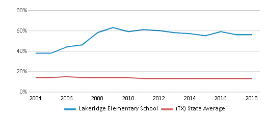 This chart display the percentage of Black students in Lakeridge Elementary School and the percentage of Black public school students in Texas by year, with the latest 2017-18 school year data.
