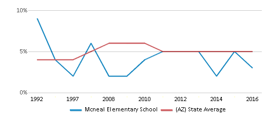 This chart display the percentage of Black students in Mcneal Elementary School and the percentage of Black public school students in Arizona by year, with the latest 2015-16 school year data.