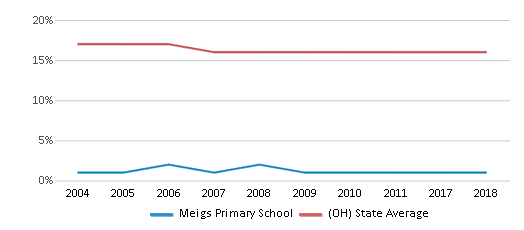 This chart display the percentage of Black students in Meigs Primary School and the percentage of Black public school students in Ohio by year, with the latest 2017-18 school year data.