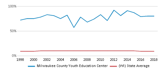 This chart display the percentage of Black students in Milwaukee County Youth Education Center and the percentage of Black public school students in Wisconsin by year, with the latest 2017-18 school year data.