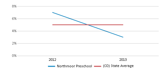 This chart display the percentage of Black students in Northmoor Preschool and the percentage of Black public school students in Colorado by year, with the latest 2012-13 school year data.