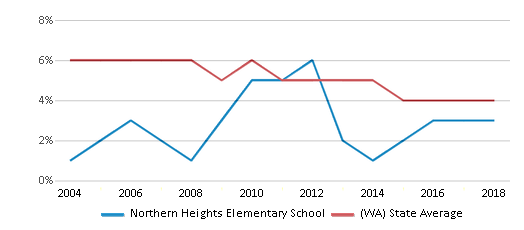 This chart display the percentage of Black students in Northern Heights Elementary School and the percentage of Black public school students in Washington by year, with the latest 2017-18 school year data.