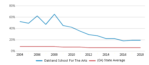 This chart display the percentage of Black students in Oakland School For The Arts and the percentage of Black public school students in California by year, with the latest 2017-18 school year data.