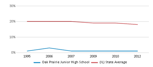 This chart display the percentage of Black students in Oak Prairie Junior High School and the percentage of Black public school students in Illinois by year, with the latest 2011-12 school year data.