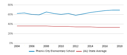 This chart display the percentage of Black students in Phenix City Elementary School and the percentage of Black public school students in Alabama by year, with the latest 2017-18 school year data.
