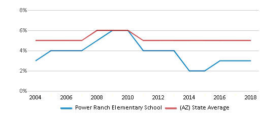 This chart display the percentage of Black students in Power Ranch Elementary School and the percentage of Black public school students in Arizona by year, with the latest 2017-18 school year data.