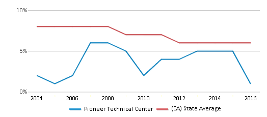 This chart display the percentage of Black students in Pioneer Technical Center and the percentage of Black public school students in California by year, with the latest 2015-16 school year data.