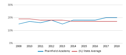 This chart display the percentage of Black students in Plainfield Academy and the percentage of Black public school students in Illinois by year, with the latest 2017-18 school year data.