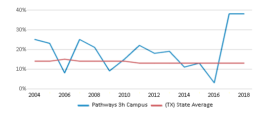 This chart display the percentage of Black students in Pathways 3h Campus and the percentage of Black public school students in Texas by year, with the latest 2017-18 school year data.