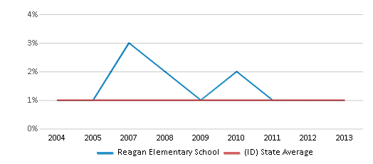 This chart display the percentage of Black students in Reagan Elementary School and the percentage of Black public school students in Idaho by year, with the latest 2012-13 school year data.