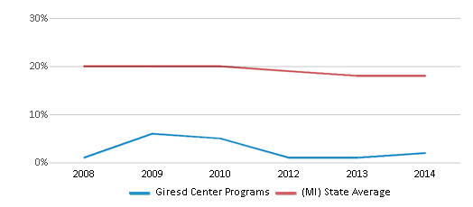 This chart display the percentage of Black students in Giresd Center Programs and the percentage of Black public school students in Michigan by year, with the latest 2013-14 school year data.