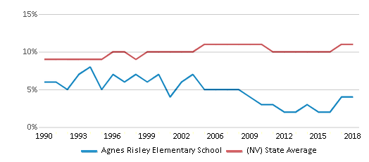 This chart display the percentage of Black students in Agnes Risley Elementary School and the percentage of Black public school students in Nevada by year, with the latest 2017-18 school year data.