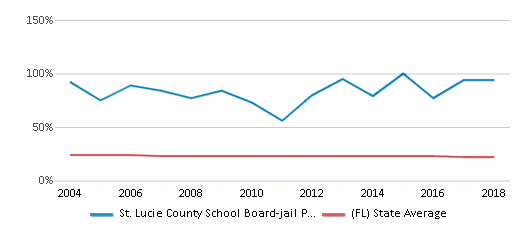 This chart display the percentage of Black students in St. Lucie County School Board-jail Program-ese and the percentage of Black public school students in Florida by year, with the latest 2017-18 school year data.