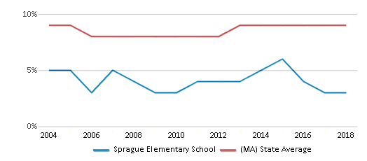 This chart display the percentage of Black students in Sprague Elementary School and the percentage of Black public school students in Massachusetts by year, with the latest 2017-18 school year data.