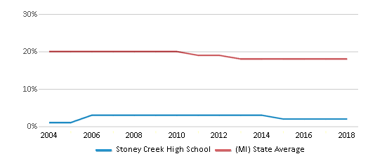 This chart display the percentage of Black students in Stoney Creek High School and the percentage of Black public school students in Michigan by year, with the latest 2017-18 school year data.