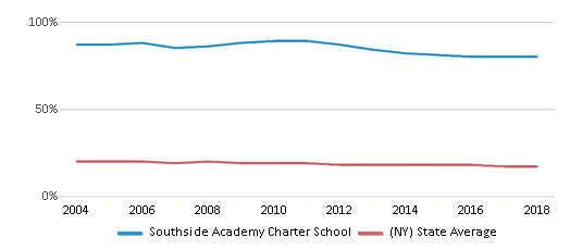 This chart display the percentage of Black students in Southside Academy Charter School and the percentage of Black public school students in New York by year, with the latest 2017-18 school year data.