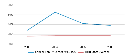 This chart display the percentage of Black students in Shaker Family Center At Sussex and the percentage of Black public school students in Ohio by year, with the latest 2005-06 school year data.