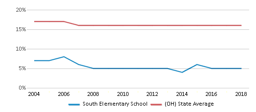 This chart display the percentage of Black students in South Elementary School and the percentage of Black public school students in Ohio by year, with the latest 2017-18 school year data.