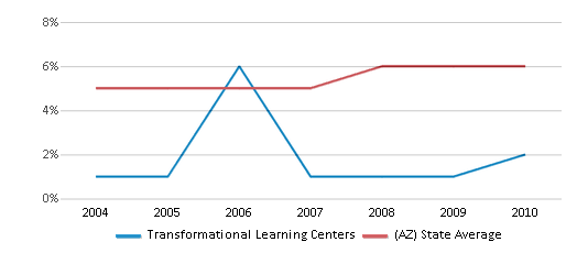 This chart display the percentage of Black students in Transformational Learning Centers and the percentage of Black public school students in Arizona by year, with the latest 2009-10 school year data.