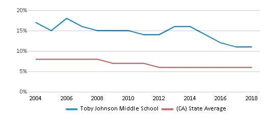 This chart display the percentage of Black students in Toby Johnson Middle School and the percentage of Black public school students in California by year, with the latest 2017-18 school year data.