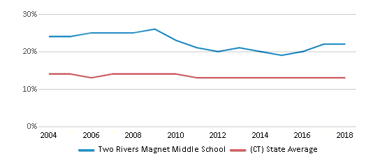 This chart display the percentage of Black students in Two Rivers Magnet Middle School and the percentage of Black public school students in Connecticut by year, with the latest 2017-18 school year data.