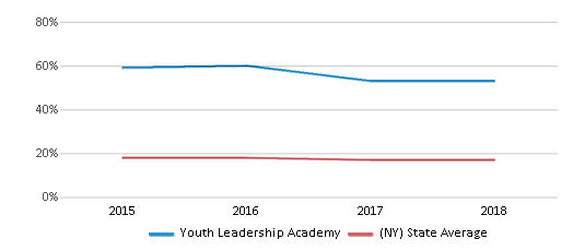 This chart display the percentage of Black students in Youth Leadership Academy and the percentage of Black public school students in New York by year, with the latest 2017-18 school year data.