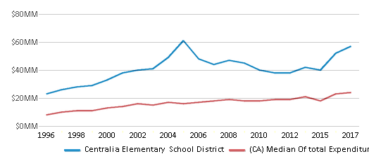 This chart display total spending of Centralia Elementary  School District and median value from total spendings of all school districts in CA by year, with the latest 2016-17 school year data.
