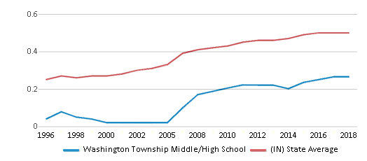 This chart display the diversity score of Washington Township Middle/High School and the public school average diversity score of Indiana by year, with the latest 2017-18 school year data.