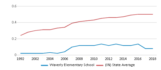 This chart display the diversity score of Waverly Elementary School and the public school average diversity score of Indiana by year, with the latest 2017-18 school year data.