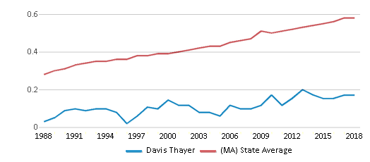 This chart display the diversity score of Davis Thayer and the public school average diversity score of Massachusetts by year, with the latest 2017-18 school year data.