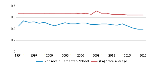 This chart display the diversity score of Roosevelt Elementary School and the public school average diversity score of California by year, with the latest 2017-18 school year data.