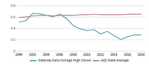 This chart display the diversity score of Gateway Early College High School and the public school average diversity score of Arizona by year, with the latest 2017-18 school year data.