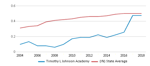This chart display the diversity score of Timothy L Johnson Academy and the public school average diversity score of Indiana by year, with the latest 2017-18 school year data.
