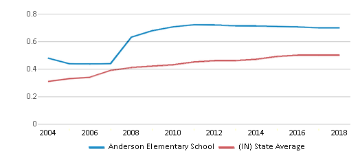 This chart display the diversity score of Anderson Elementary School and the public school average diversity score of Indiana by year, with the latest 2017-18 school year data.