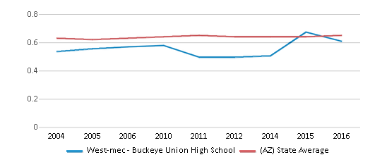 This chart display the diversity score of West-mec - Buckeye Union High School and the public school average diversity score of Arizona by year, with the latest 2015-16 school year data.