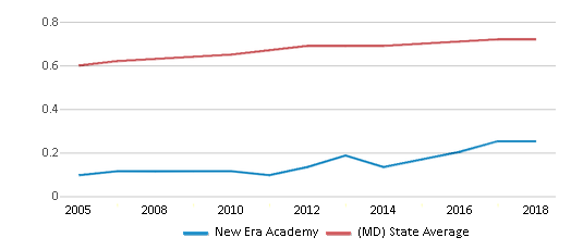 This chart display the diversity score of New Era Academy and the public school average diversity score of Maryland by year, with the latest 2017-18 school year data.