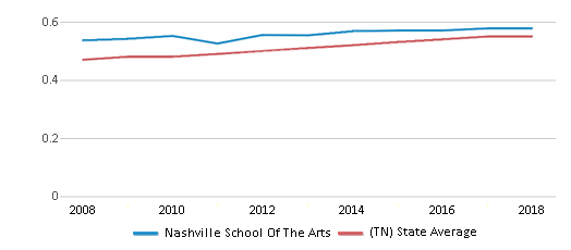 This chart display the diversity score of Nashville School Of The Arts and the public school average diversity score of Tennessee by year, with the latest 2017-18 school year data.